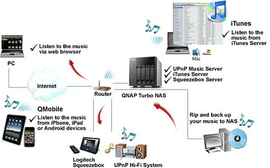 Домашний сервер NAS